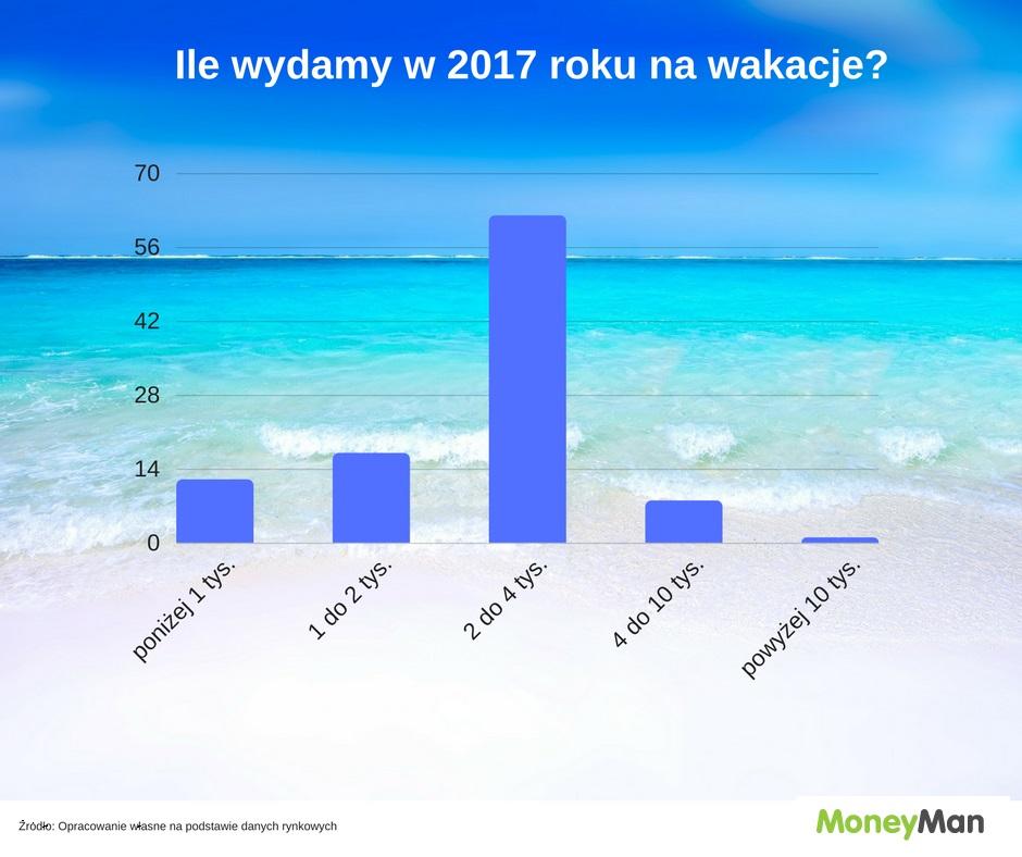 Ile wydamy na wakacje w 2017 roku?